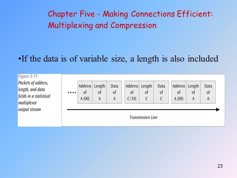 23 Chapter Five - Making Connections Efficient: Multiplexing and Compression If the data is of variable size, a length is also included