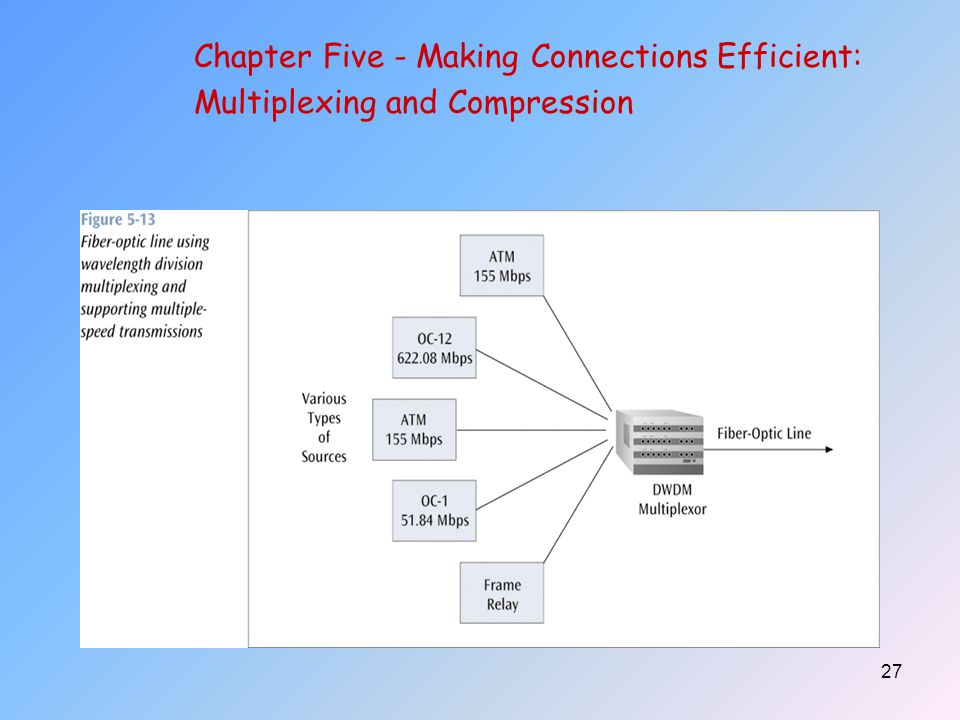 27 Chapter Five - Making Connections Efficient: Multiplexing and Compression