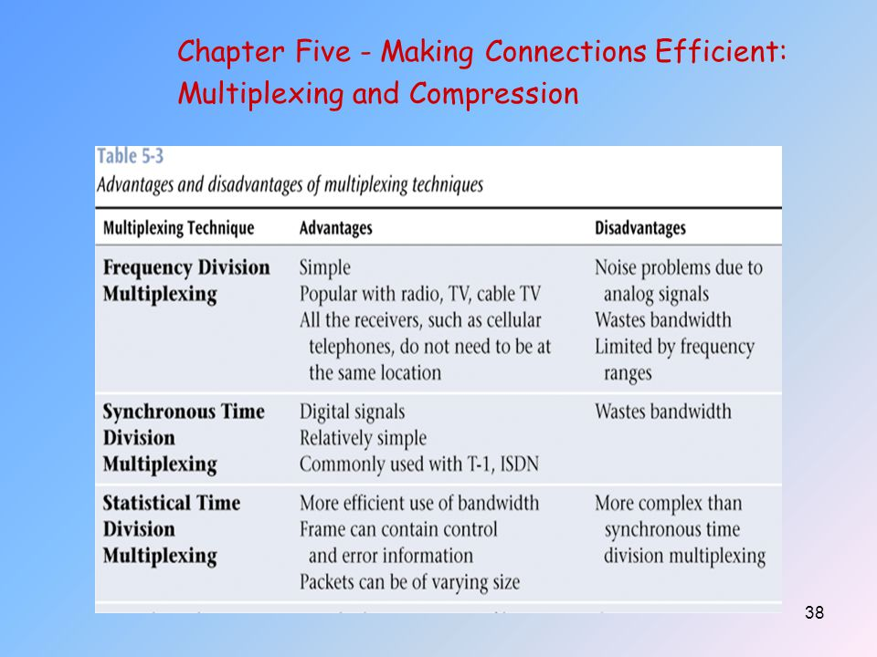 38 Chapter Five - Making Connections Efficient: Multiplexing and Compression