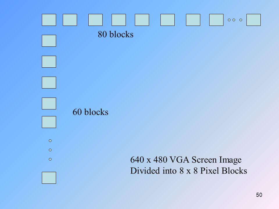 50 80 blocks 60 blocks 640 x 480 VGA Screen Image Divided into 8 x 8 Pixel Blocks