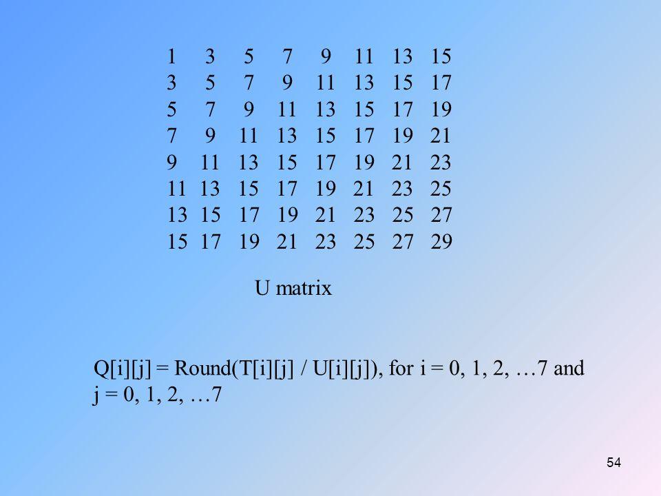 54 1 3 5 7 9 11 13 15 3 5 7 9 11 13 15 17 5 7 9 11 13 15 17 19 7 9 11 13 15 17 19 21 9 11 13 15 17 19 21 23 11 13 15 17 19 21 23 25 13 15 17 19 21 23 25 27 15 17 19 21 23 25 27 29 U matrix Q[i][j] = Round(T[i][j] / U[i][j]), for i = 0, 1, 2, …7 and j = 0, 1, 2, …7