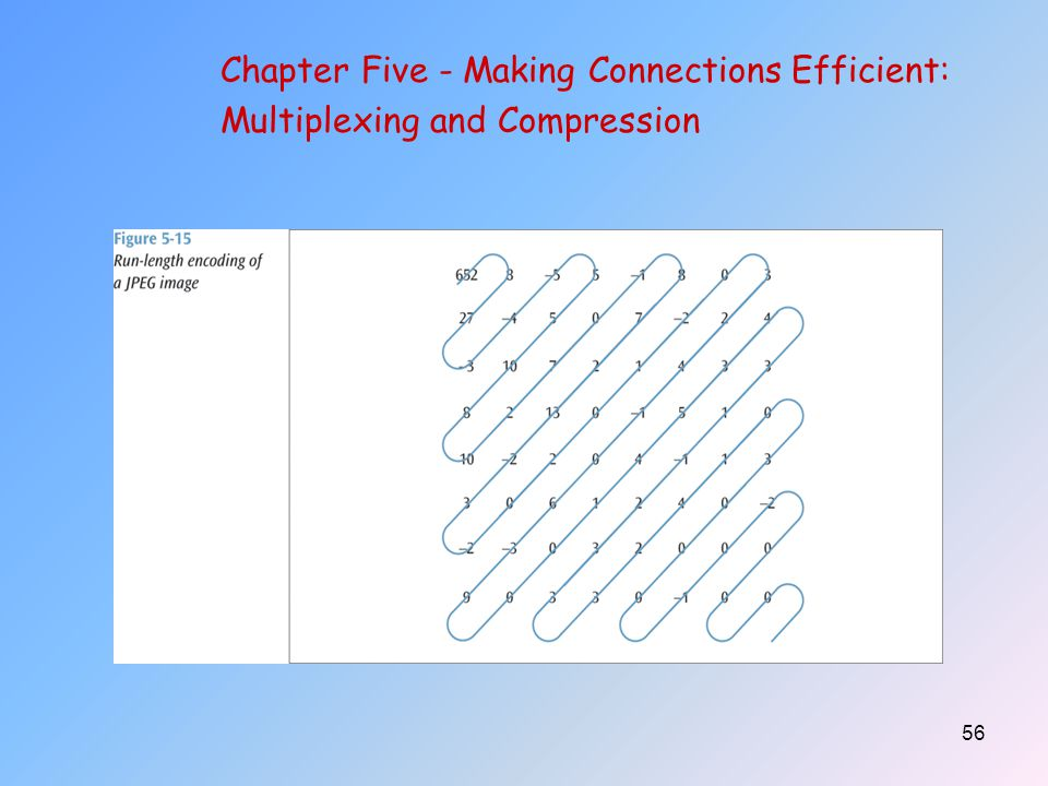 56 Chapter Five - Making Connections Efficient: Multiplexing and Compression