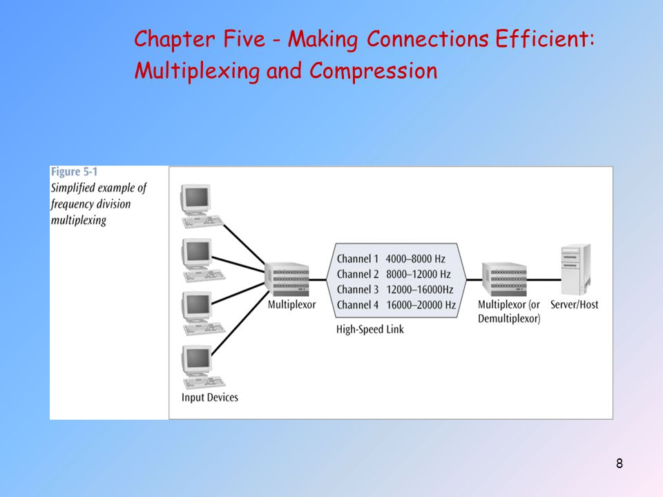 59 Chapter Five - Making Connections Efficient: Multiplexing and Compression
