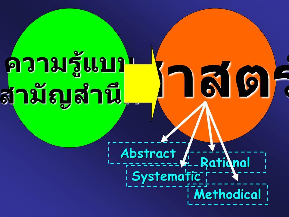 ศาสตร์ ประยุกต์ ศาสตร์ทาง ทฤษฎี ความรู้ที่ใช้ประโยชน์ใน ชีวิตประจำวัน ความรู้ในระดับที่สูงกว่า เป็นการ นำเอาศาสตร์ประยุกต์มาสกัดให้ได้ ข้อความคิดทั่วไป (CONCEPT)
