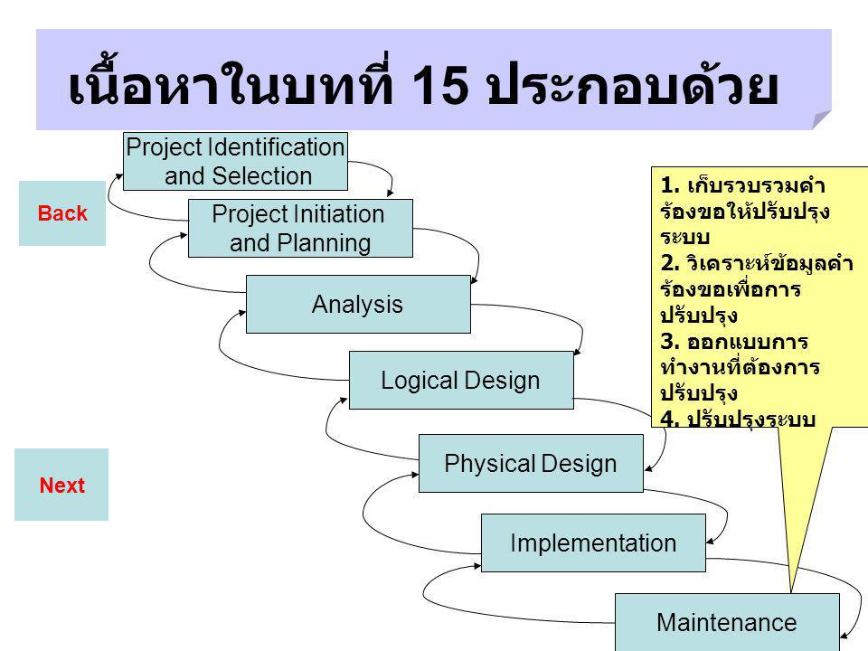 Next เนื้อหาในบทที่ 15 ประกอบด้วย Back Project Identification and Selection Project Initiation and Planning Analysis Logical Design Implementation Maintenance Physical Design 1.