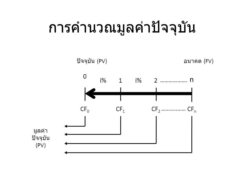 สูตรการคำนวณมูลค่าในอนาคต FV n = PV (1 + i) n [FV n = PV(FVIF i,n )] FV n - มูลค่าในอนาคต ( หรือมูลค่าทบต้น ) ณ ปีที่ n PV - มูลค่าปัจจุบัน ( หรือจำนวนเงินต้น ) i - อัตราดอกเบี้ยต่อปี n - ระยะเวลา