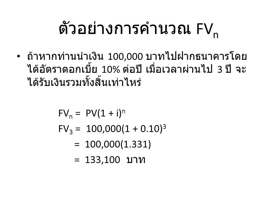 พิสูจน์สูตรการคำนวณมูลค่าในอนาคต 0 123 PV = เงินต้น = 100 INT = ดอกเบี้ย รับ 10 FV n = จำนวนเงินทบ ต้น 100 + 10 110 1 110 + 11 121 12.1 121 + 12.1 133.1 PV + INT FV 1 + FV 1 (i) FV 2 + FV 2 (i) PV + PV(i) FV 1 (1 + i) FV 2 (1 + i) PV + (1 + i) PV(1 + i)(1 + i) PV(1 + i) 2 (1 + i) FV n = PV(1 + i) n