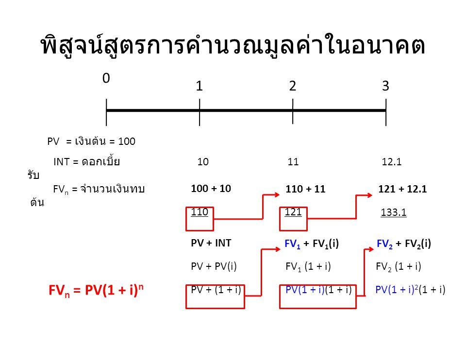 สูตรการคำนวณมูลค่าปัจจุบัน PV = FV n /(1 + i) n [PV = FV n (PVIF i,n )] PV - มูลค่าปัจจุบัน ( หรือจำนวนเงินต้น ) FV n - มูลค่าในอนาคต ( หรือมูลค่าทบต้น ) ณ ปีที่ n i - อัตราดอกเบี้ยต่อปี n - ระยะเวลา