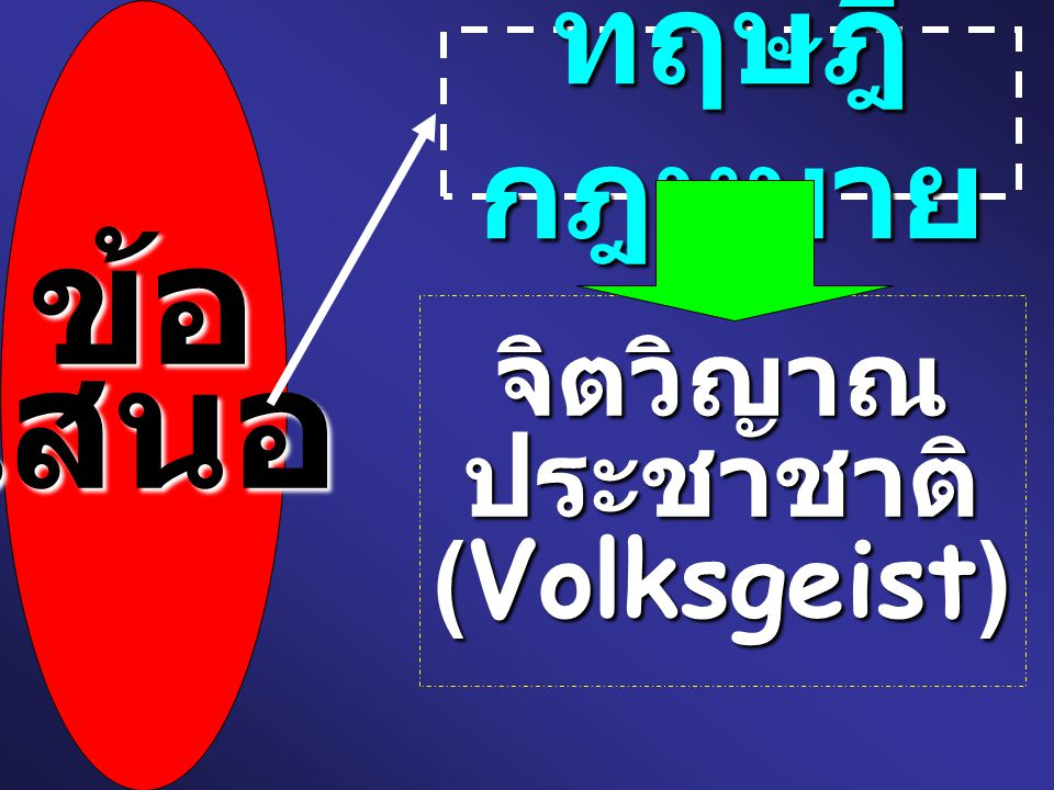 ข้อเสนอ ทฤษฎี กฎหมาย จิตวิญาณ ประชาชาติ ( Volksgeist )