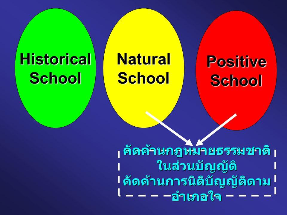 HistoricalSchoolNaturalSchool PositiveSchool คัดค้านกฎหมายธรรมชาติ ในส่วนบัญญัติ คัดค้านการนิติบัญญัติตาม อำเภอใจ