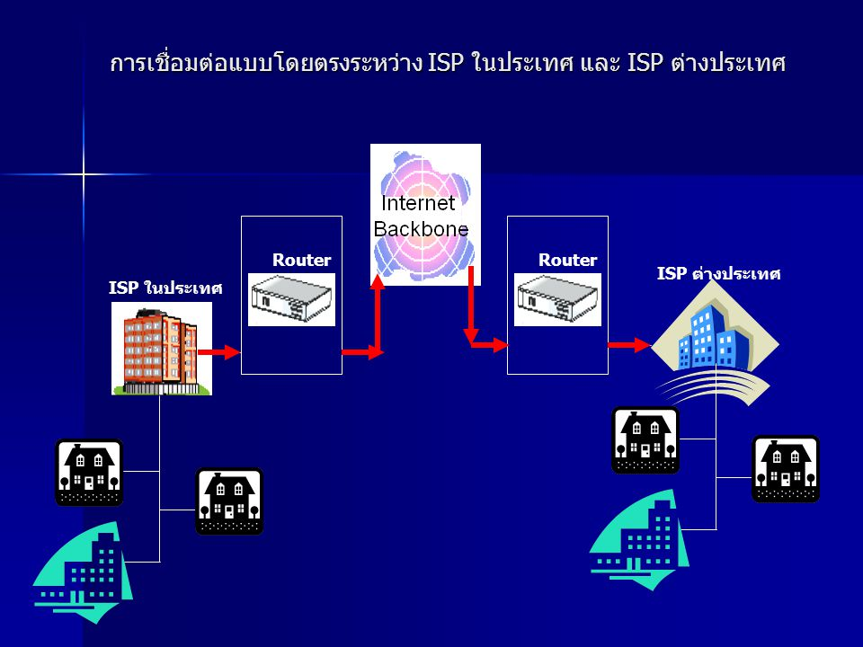 Router ISP ในประเทศ ISP ต่างประเทศ การเชื่อมต่อแบบโดยตรงระหว่าง ISP ในประเทศ และ ISP ต่างประเทศ