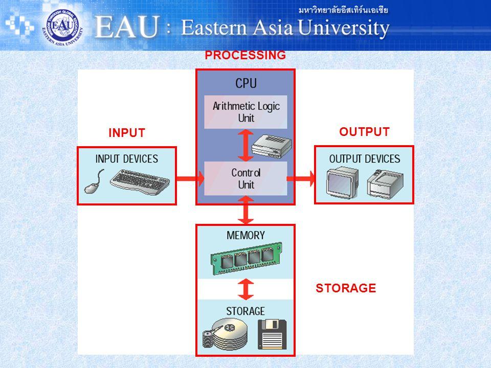 วงจรการทำงานพื้นฐานของ คอมพิวเตอร์ มี 4 อย่าง (IPOS) ดังนี้ Input = รับข้อมูล Processi ng = ประมวลผ ล Output = แสดงผล Storage = เก็บ ข้อมูล