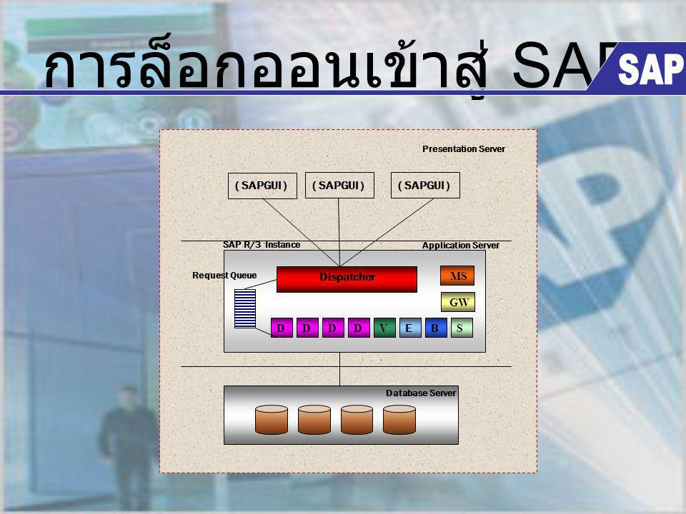 การล็อกออนเข้าสู่ SAP Dispatcher DV BE MS S Database Server Application Server Presentation Server Request Queue ( SAPGUI ) GW DDD SAP R/3 Instance