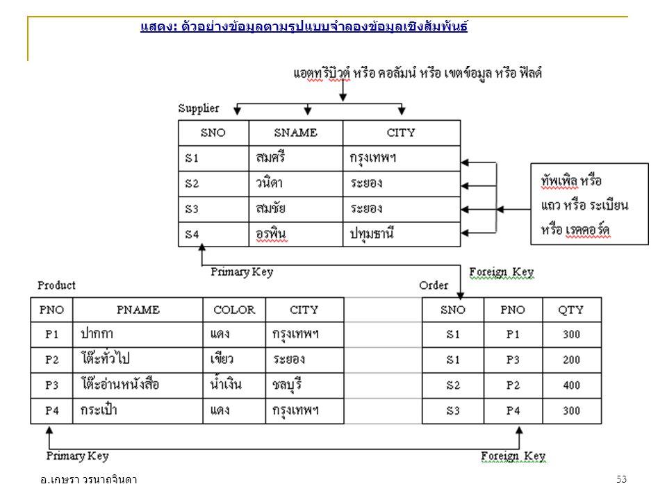 อ. เกษรา วรนาถจินดา 53 แสดง: ตัวอย่างข้อมูลตามรูปแบบจำลองข้อมูลเชิงสัมพันธ์
