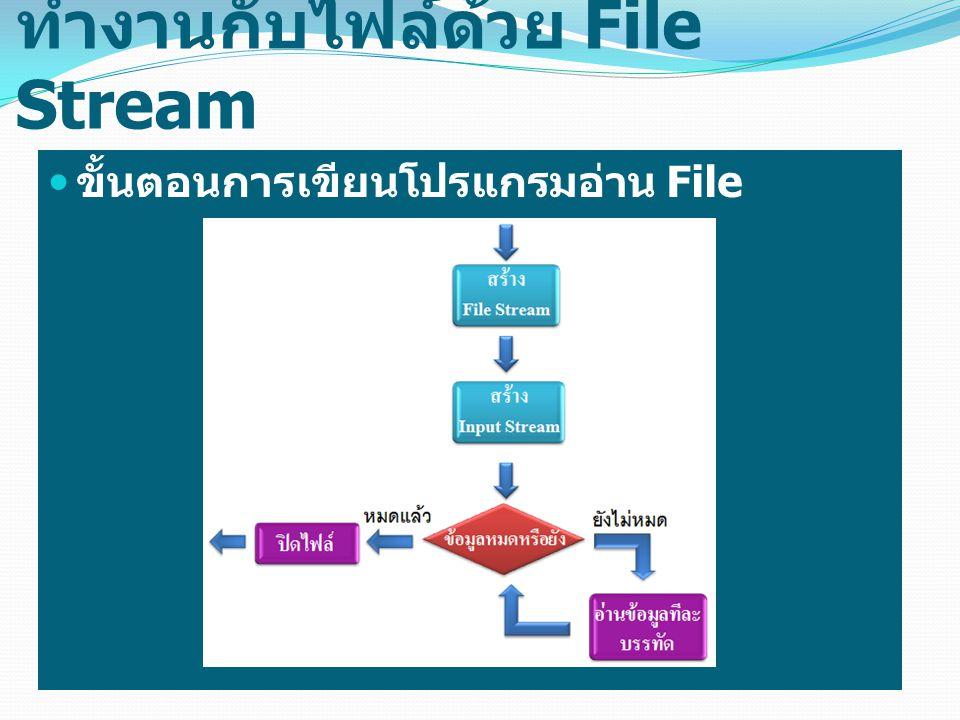 ทำงานกับไฟล์ด้วย File Stream รูปแบบการสร้าง InputStream มี 2 รูปแบบดังนี้ หรือ FileReader in = new FileReader( ชื่อไฟล์ ); FileInputStream in = new FileInputStream( ชื่อไฟล์ );
