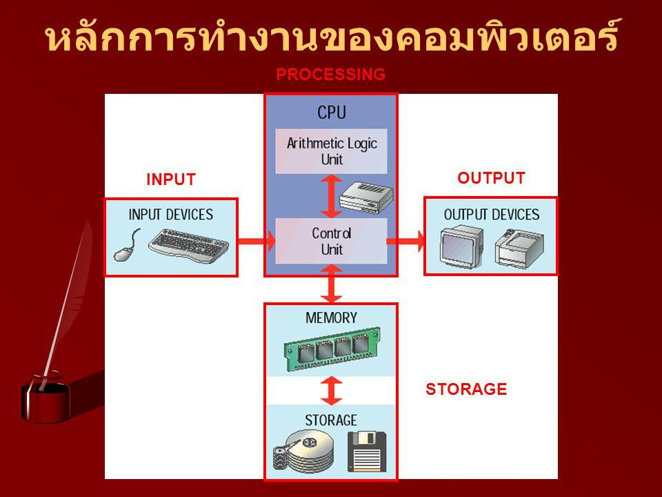 INPUT PROCESSING OUTPUT STORAGE หลักการทำงานของคอมพิวเตอร์
