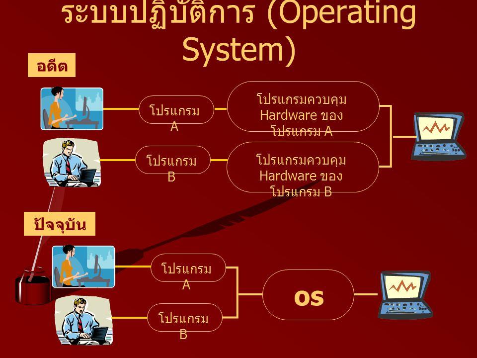 ระบบปฏิบัติการ (Operating System) อดีต ปัจจุบัน โปรแกรม A โปรแกรมควบคุม Hardware ของ โปรแกรม A โปรแกรม B โปรแกรมควบคุม Hardware ของ โปรแกรม B โปรแกรม