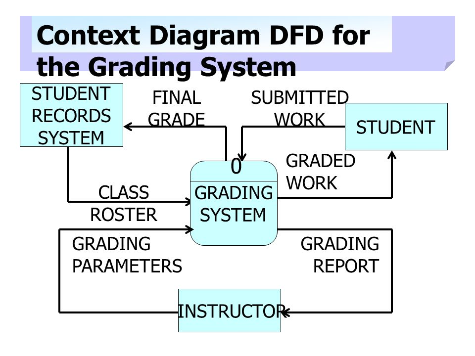 SUBMITTED WORK STUDENT RECORDS SYSTEM STUDENT INSTRUCTOR FINAL GRADE CLASS ROSTER Context Diagram DFD for the Grading System GRADING SYSTEM 0 GRADING