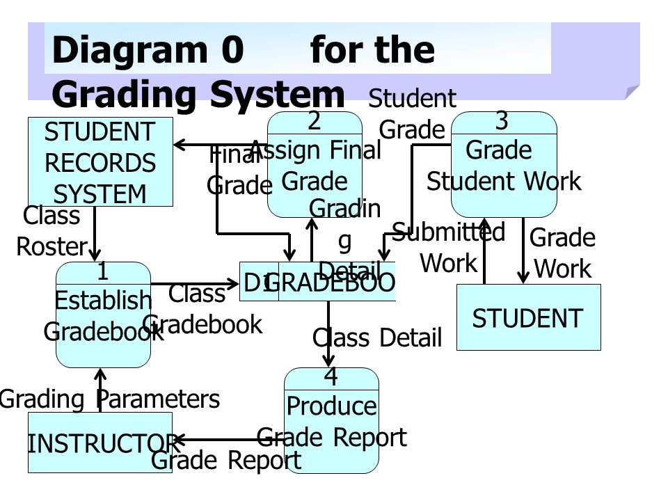 STUDENT RECORDS SYSTEM STUDENT INSTRUCTOR Diagram 0 for the Grading System Establish Gradebook 1 Assign Final Grade 2 Student Work 3 Produce Grade Report 4 D1GRADEBOOK Grading Parameters Grade Report Class Detail Class Gradebook Class Roster Final Grade Gradin g Detail Student Grade Submitted Work Grade Work