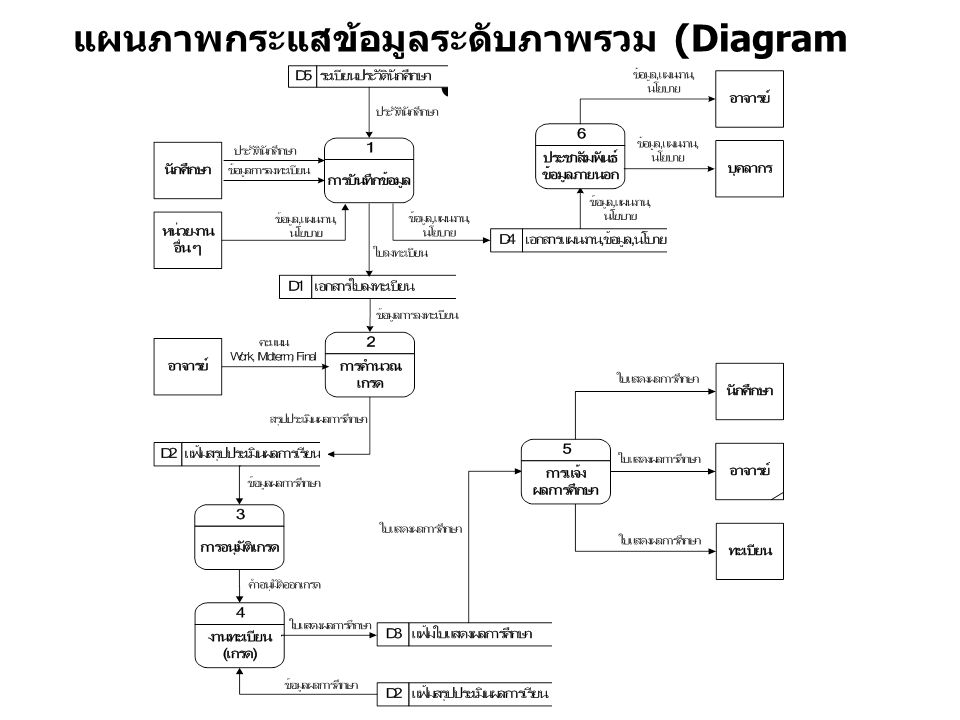 SUBMITTED WORK STUDENT RECORDS SYSTEM STUDENT INSTRUCTOR FINAL GRADE CLASS ROSTER Context Diagram DFD for the Grading System GRADING SYSTEM 0 GRADING PARAMETERS GRADING REPORT GRADED WORK
