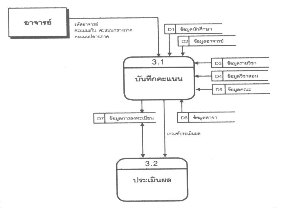 แผนภาพระบบ PAYROLL