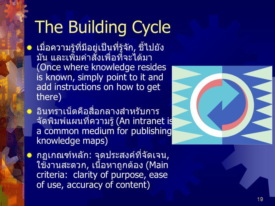19 The Building Cycle  เมื่อความรู้ที่มีอยู่เป็นที่รู้จัก, ชี้ไปยัง มัน และเพิ่มคำสั่งเพื่อที่จะได้มา (Once where knowledge resides is known, simply point to it and add instructions on how to get there)  อินทราเน็ตคือสื่อกลางสำหรับการ จัดพิมพ์แผนที่ความรู้ (An intranet is a common medium for publishing knowledge maps)  กฏเกณฑ์หลัก: จุดประสงค์ที่จัดเจน, ใช้งานสะดวก, เนื้อหาถูกต้อง (Main criteria: clarity of purpose, ease of use, accuracy of content)