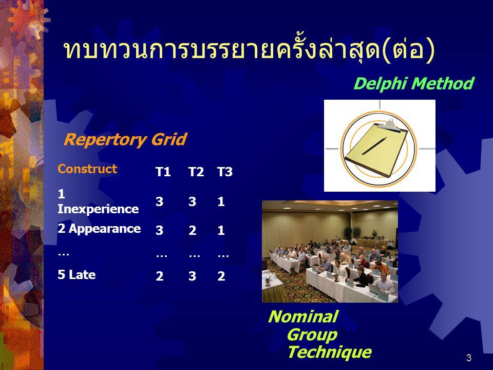 3 ทบทวนการบรรยายครั้งล่าสุด(ต่อ) Repertory Grid Construct T1T2T3 1 Inexperience 331 2 Appearance 321 … ……… 5 Late 232 Delphi Method  Consensus Decision Making  Repertory Grid  Nominal Group Technique  Delphi Method  Concept Mapping  Blackboarding Nominal Group Technique