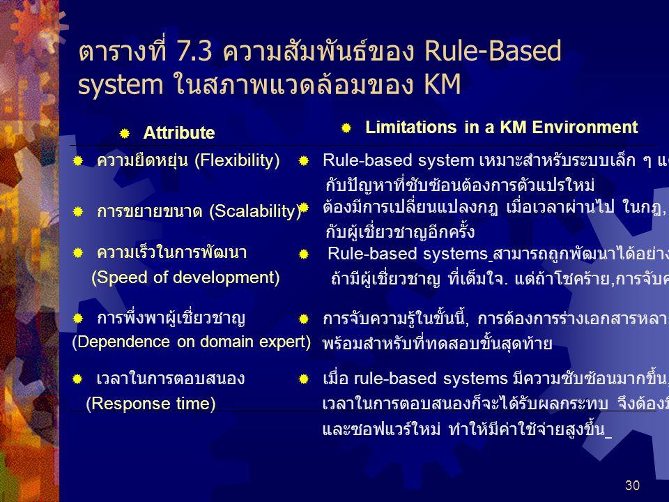 30  Attribute  Limitations in a KM Environment  ความยืดหยุ่น (Flexibility)  Rule-based system เหมาะสำหรับระบบเล็ก ๆ แต่ไม่ยืดหยุ่นฃ กับปัญหาที่ซับซ้อนต้องการตัวแปรใหม่  การขยายขนาด (Scalability)  ต้องมีการเปลี่ยนแปลงกฎ เมื่อเวลาผ่านไป ในกฎ, ต้องมีการทำงาน กับผู้เชี่ยวชาญอีกครั้ง  ความเร็วในการพัฒนา (Speed of development)  Rule-based systems สามารถถูกพัฒนาได้อย่างรวดเร็ว, ถ้ามีผู้เชี่ยวชาญ ที่เต็มใจ.