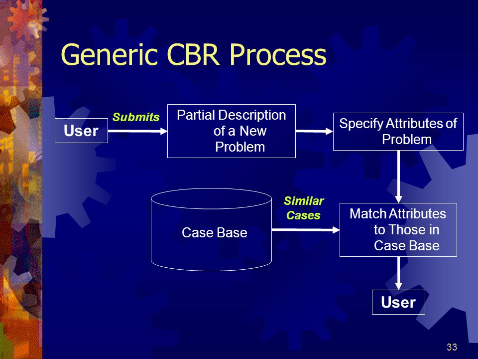 33 Generic CBR Process User Partial Description of a New Problem Specify Attributes of Problem Match Attributes to Those in Case Base User Case Base S