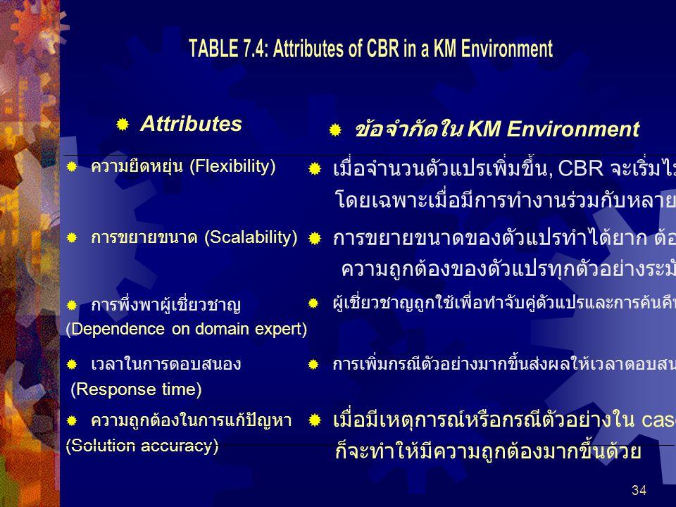 34  Attributes  ข้อจำกัดใน KM Environment  ความยืดหยุ่น (Flexibility)  เมื่อจำนวนตัวแปรเพิ่มขึ้น, CBR จะเริ่มไม่ถูกต้อง โดยเฉพาะเมื่อมีการทำงานร่วมกับหลาย ๆ ตัวแปร  การขยายขนาด (Scalability)  การขยายขนาดของตัวแปรทำได้ยาก ต้องมีการกำหนด ความถูกต้องของตัวแปรทุกตัวอย่างระมัดระวัง  การพึ่งพาผู้เชี่ยวชาญ (Dependence on domain expert)  ผู้เชี่ยวชาญถูกใช้เพื่อทำจับคู่ตัวแปรและการค้นคืน  เวลาในการตอบสนอง (Response time)  การเพิ่มกรณีตัวอย่างมากขึ้นส่งผลให้เวลาตอบสนองของระบบช้าลง  ความถูกต้องในการแก้ปัญหา (Solution accuracy)  เมื่อมีเหตุการณ์หรือกรณีตัวอย่างใน case base มาก ก็จะทำให้มีความถูกต้องมากขึ้นด้วย