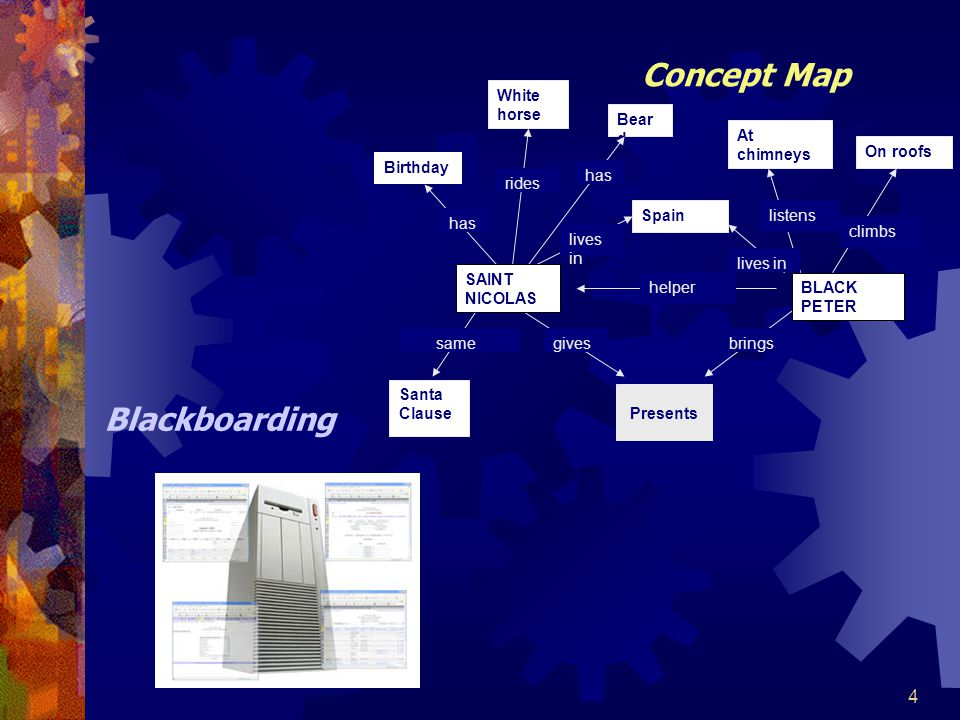 35 Role of Planning (Earlier Steps)  ทำระบบ KM ให้เป็น โมดูล (Breaking the KM system into modules)  มองให้เป็น การแก้ปัญหาบางส่วน (Looking at partial solutions)  เชื่อมโยงปัญหาผ่านทางกฎ และ กระบวนการเพื่อให้ได้มา ซึงวิธีการแก้ปัญหา (Linking partial solutions via rules and procedures to arrive at the final solution)  ทำกฎให้ง่ายในการตรวจสอบ และการเข้าใจ (Making rules easier to review and understand)