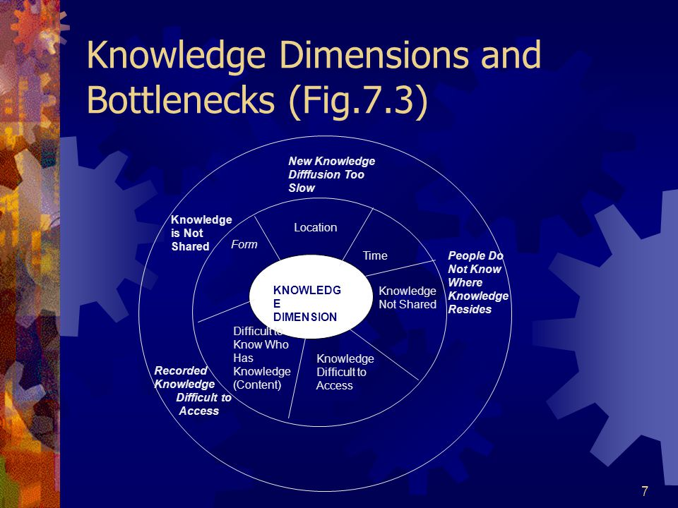 7 Knowledge Dimensions and Bottlenecks (Fig.7.3) KNOWLEDG E DIMENSION New Knowledge Difffusion Too Slow Knowledge is Not Shared Recorded Knowledge Dif
