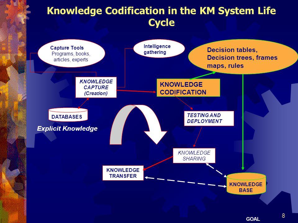 9 ข้อดีของการประมวลความรู้ (Benefits of Knowledge Codification)  คำสั่ง/การอบรม Instruction/training — การฝึกอบรมของ ของพนักงานใหม่ขึ้อยู่กับการจับความรู้ของพนักงานอาวุโส (promoting training of junior personnel based on captured knowledge of senior employees)  การทำนาย Prediction — การอนุมานผลลัพธ์ของ สถานการณ์ที่ให้ และการเตือนเหมาะสม หรือคำแนะนำ สำหรับการกระทำที่ถูกต้อง (inferring the likely outcome of a given situation and flashing a proper warning or suggestion for corrective action)  การหาสาเหตุ Diagnosis — การอ้างอิงตำแหน่งของปัจจัย เกี่ยวกับสาเหตุอย่างเจาะจง (addressing identifiable symptoms of specific causal factors)  Planning/scheduling — การปะติดปะต่อวิชาทั้งหมดของ การกระทำ ก่อนขั้นตอนอื่น ๆ จะถูกใช้ (mapping out an entire course of action before any steps are taken)