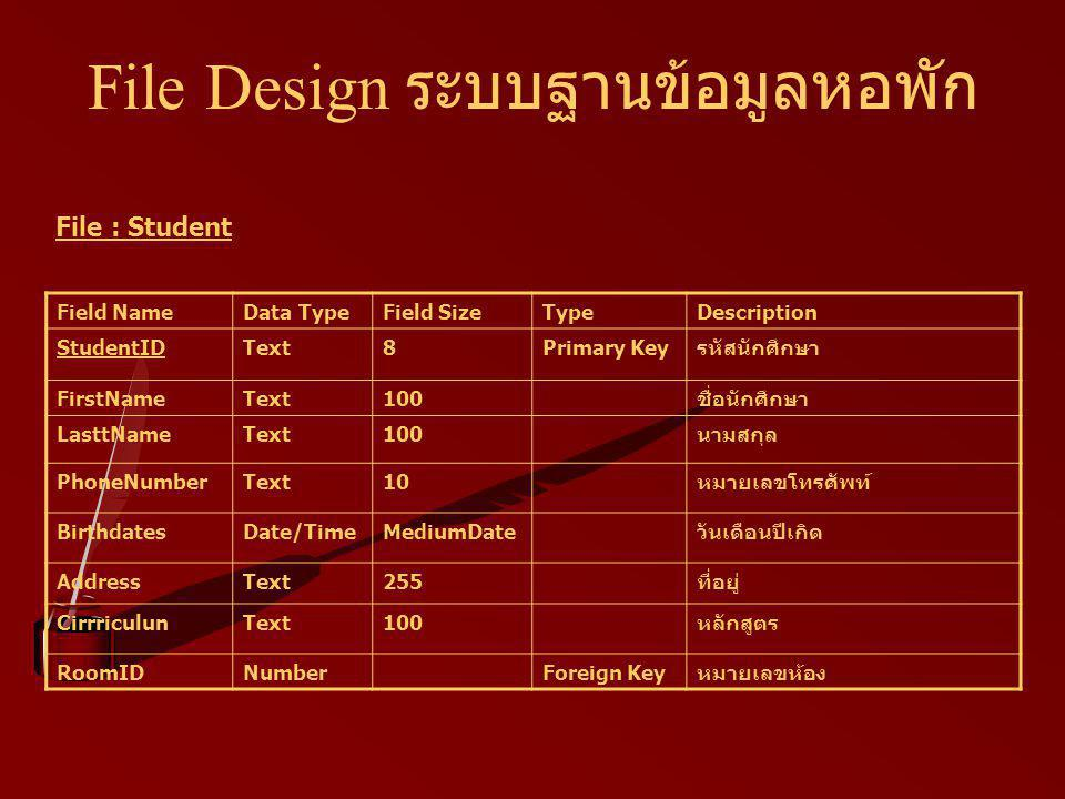 File Design ระบบฐานข้อมูลหอพัก Field NameData TypeField SizeTypeDescription StudentIDText8Primary Keyรหัสนักศึกษา FirstNameText100ชื่อนักศึกษา LasttNameText100นามสกุล PhoneNumberText10หมายเลขโทรศัพท์ BirthdatesDate/TimeMediumDateวันเดือนปีเกิด AddressText255ที่อยู่ CirrriculunText100หลักสูตร RoomIDNumberForeign Keyหมายเลขห้อง File : Student