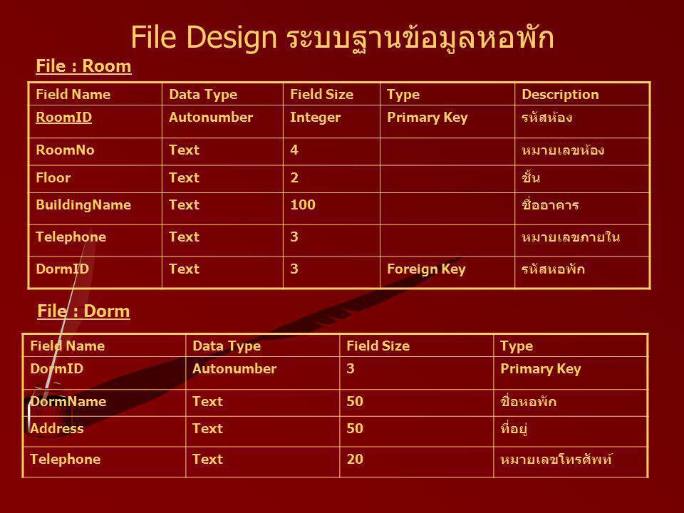 File Design ระบบฐานข้อมูลหอพัก Field NameData TypeField SizeTypeDescription RoomIDAutonumberIntegerPrimary Keyรหัสห้อง RoomNoText4หมายเลขห้อง FloorText2ชั้น BuildingNameText100ชื่ออาคาร TelephoneText3หมายเลขภายใน DormIDText3Foreign Keyรหัสหอพัก File : Room Field NameData TypeField SizeType DormIDAutonumber3Primary Key DormNameText50ชื่อหอพัก AddressText50ที่อยู่ TelephoneText20หมายเลขโทรศัพท์ File : Dorm