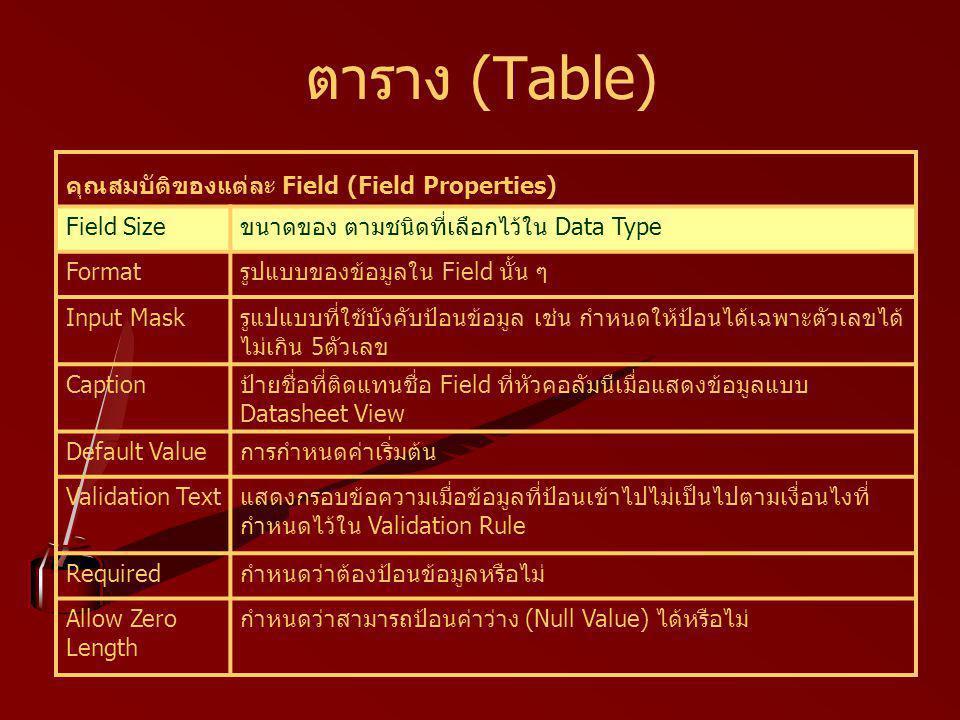 ตาราง (Table) คุณสมบัติของแต่ละ Field (Field Properties) ขนาดของ ตามชนิดที่เลือกไว้ใน Data TypeField Size รูปแบบของข้อมูลใน Field นั้น ๆFormat รูแปแบบที่ใช้บังคับป้อนข้อมูล เช่น กำหนดให้ป้อนได้เฉพาะตัวเลขได้ ไม่เกิน 5ตัวเลข Input Mask ป้ายชื่อที่ติดแทนชื่อ Field ที่หัวคอลัมนืเมื่อแสดงข้อมูลแบบ Datasheet View Caption การกำหนดค่าเริ่มต้นDefault Value แสดงกรอบข้อความเมื่อข้อมูลที่ป้อนเข้าไปไม่เป็นไปตามเงื่อนไงที่ กำหนดไว้ใน Validation Rule Validation Text กำหนดว่าต้องป้อนข้อมูลหรือไม่Required กำหนดว่าสามารถป้อนค่าว่าง (Null Value) ได้หรือไม่Allow Zero Length