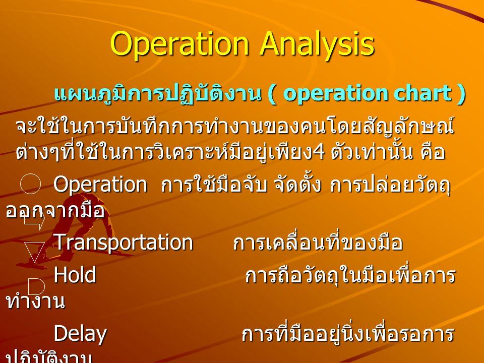 แผนภูมิการปฏิบัติงาน ( operation chart ) จะใช้ในการบันทึกการทำงานของคนโดยสัญลักษณ์ ต่างๆที่ใช้ในการวิเคราะห์มีอยู่เพียง 4 ตัวเท่านั้น คือ Operation กา