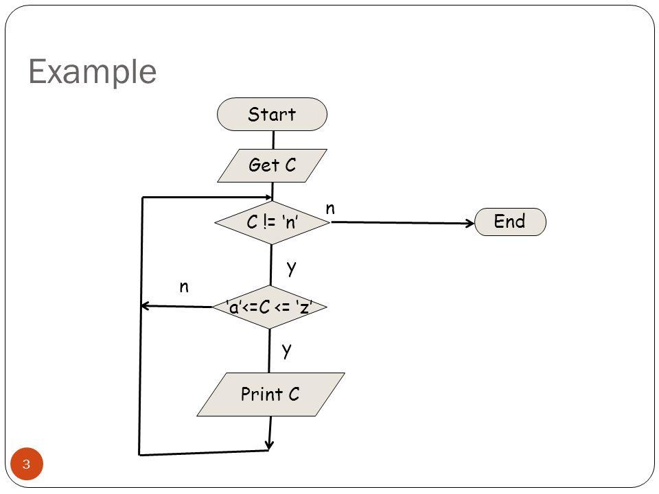 3 Start C != 'n' End Get C Print C n y 'a'<=C <= 'z' n y Example