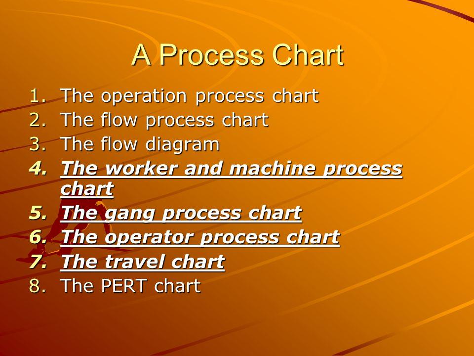 A Process Chart 1.The operation process chart 2.The flow process chart 3.The flow diagram 4.The worker and machine process chart 5.The gang process chart 6.The operator process chart 7.The travel chart 8.The PERT chart