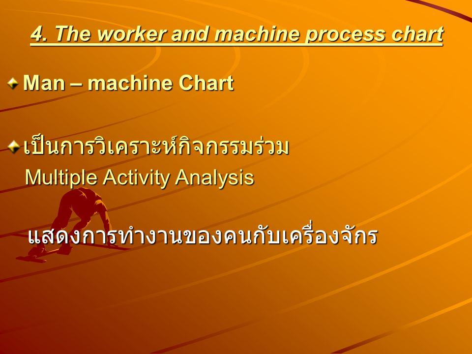 A Process Chart 1.The operation process chart 2.The flow process chart 3.The flow diagram 4.The worker and machine process chart 5.The gang process ch