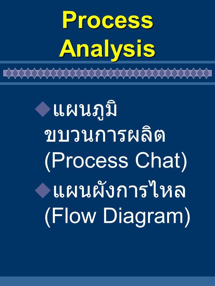 Process Analysis แผนภูมิขบวนการผลิต เป็นเครื่องมือที่ใช้ บันทึกขบวนการผลิตหรือ วิธีการทำงานให้เห็นได้ ชัดเจนและเข้าใจได้ง่ายใน แผนภูมิจะแสดงถึงขั้นตอน การทำงาน ตั้งแต่เริ่มต้นจน เสร็จสิ้นขบวนการ กล่าวคือ ตั้งแต่เป็นวัตถุดิบจนประกอบ เป็นผลิตภัณฑ์ ที่ต้องการ