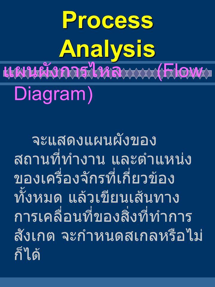 Process Analysis ผังการไหลแบ่งตามชนิดของ สิ่งที่สังเกตออกเป็น 2 ชนิด คือ  ผังการไหลของคน (Man Type) แสดงการเคลื่อนที่ ของคนในการทำงาน  ผังการไหลของวัสดุ ( Material Type) แสดงการเคลื่อนที่ ของวัสดุ หรือวัตถุดิบใน การผลิต