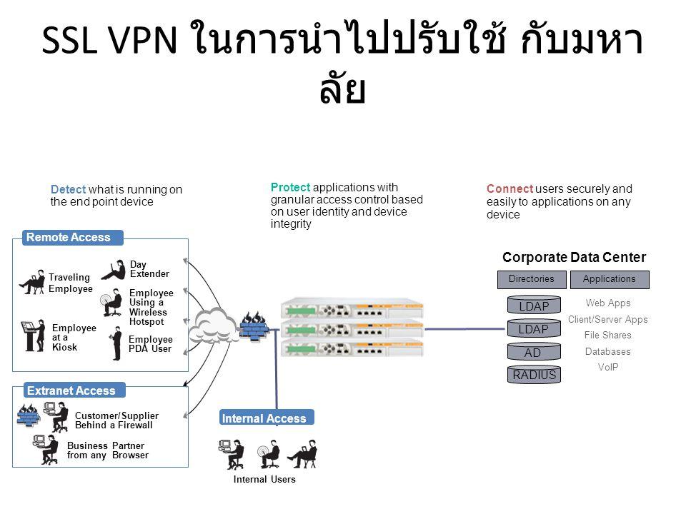 ประโยชน์ของ SSL VPN ควบคุม ผู้ใช้ อุปกรณ์ ทรัพยากร ที่ต้องการจะใช้งาน ได้ ในระดับ Application Layer Admin สามารถ จัดการได้โดยง่าย เพิ่มประสิทธิภาพ การทำงานจากระยะไกล, อยู่นอก สถานที่, เพิ่มคุณค่า application หรือระบบ ที่พัฒนา ไว้แล้ว เพิ่มคุณค่าในการลงทุน Network เพิ่มความปลอดภัย ให้กับข้อมูล และ ทรัพยากร
