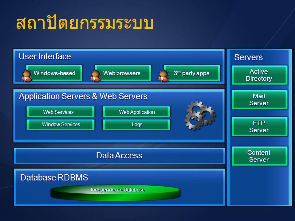 สถาปัตยกรรมระบบ Database RDBMS Application Servers & Web Servers User Interface Mail Server FTP Server Content Server Active Directory Windows-based W