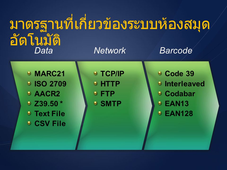 Automated Library System for Thai Higher Education Institutes Features Environments Authentication Standards opac1.clib.psu.ac.th opac2.clib.psu.ac.th opac3.clib.psu.ac.th jfklib.oas.psu.ac.th opac.surat.psu.ac.th opac.trang.psu.ac.th opac.phuket.psu.ac.th opac.vru.ac.th opac.hu.ac.th Links www.alist.psu.ac.th Database Server Windows2003/Linux Windows2003/Linux ORACLE 10gR2 ORACLE 10gR2 Web Server Windows2003 Windows2003 IIS 6.0 IIS 6.0.NET Framework.NET Framework Web Services Web Services Windows 2003 Active Directory Active DirectoryLinux LDAP Services LDAP ServicesDatabase Database Services Database Services MARC21 MARC21 ISO 2709 ISO 2709 Z39.50 Z39.50 Bibliographic Record Authority Record Holding Record Import/Export Record Clipboard Management Merge Bib.