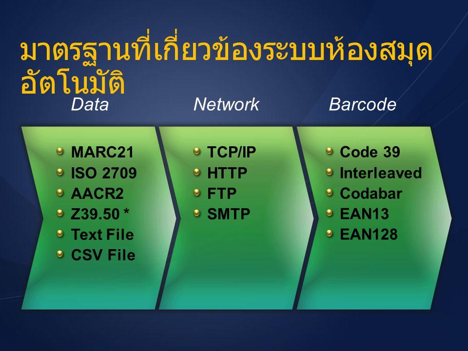 มาตรฐานที่เกี่ยวข้องระบบห้องสมุด อัตโนมัติ MARC21 ISO 2709 AACR2 Z39.50 * Text File CSV File DataNetworkBarcode TCP/IP HTTP FTP SMTP Code 39 Interleav