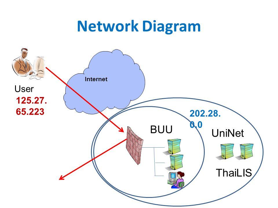 Network Diagram Internet ThaiLIS BUU User UniNet 125.27. 65.223 202.28. 0.0