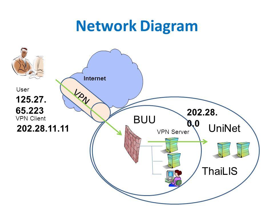 Network Diagram Internet ThaiLIS BUU User UniNet VPN 125.27. 65.223 202.28. 0.0 202.28.11.11 VPN Client VPN Server