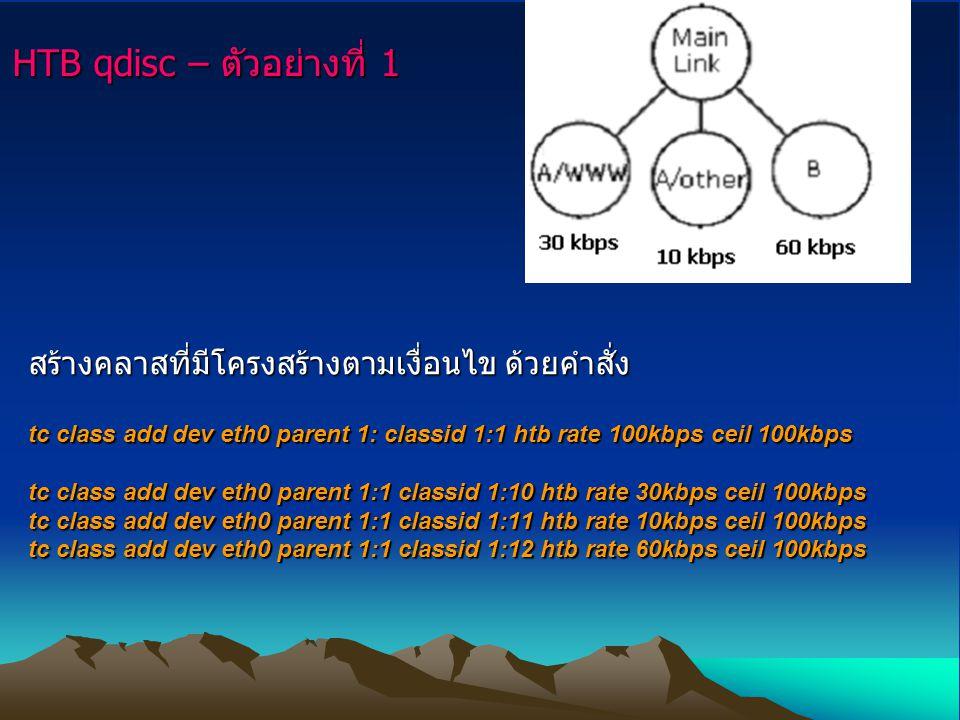 HTB qdisc – ตัวอย่างที่ 1 สร้างคลาสที่มีโครงสร้างตามเงื่อนไข ด้วยคำสั่ง tc class add dev eth0 parent 1: classid 1:1 htb rate 100kbps ceil 100kbps tc class add dev eth0 parent 1:1 classid 1:10 htb rate 30kbps ceil 100kbps tc class add dev eth0 parent 1:1 classid 1:11 htb rate 10kbps ceil 100kbps tc class add dev eth0 parent 1:1 classid 1:12 htb rate 60kbps ceil 100kbps