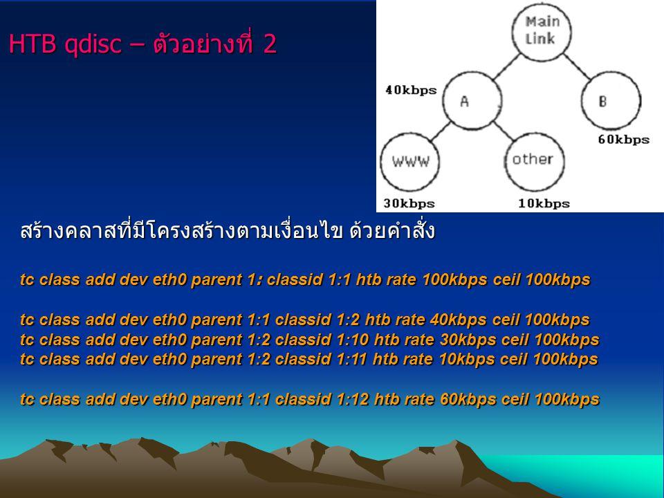 HTB qdisc – ตัวอย่างที่ 2 สร้างคลาสที่มีโครงสร้างตามเงื่อนไข ด้วยคำสั่ง tc class add dev eth0 parent 1: classid 1:1 htb rate 100kbps ceil 100kbps tc class add dev eth0 parent 1:1 classid 1:2 htb rate 40kbps ceil 100kbps tc class add dev eth0 parent 1:2 classid 1:10 htb rate 30kbps ceil 100kbps tc class add dev eth0 parent 1:2 classid 1:11 htb rate 10kbps ceil 100kbps tc class add dev eth0 parent 1:1 classid 1:12 htb rate 60kbps ceil 100kbps